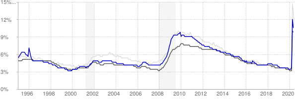 Hagerstown, Maryland monthly unemployment rate chart